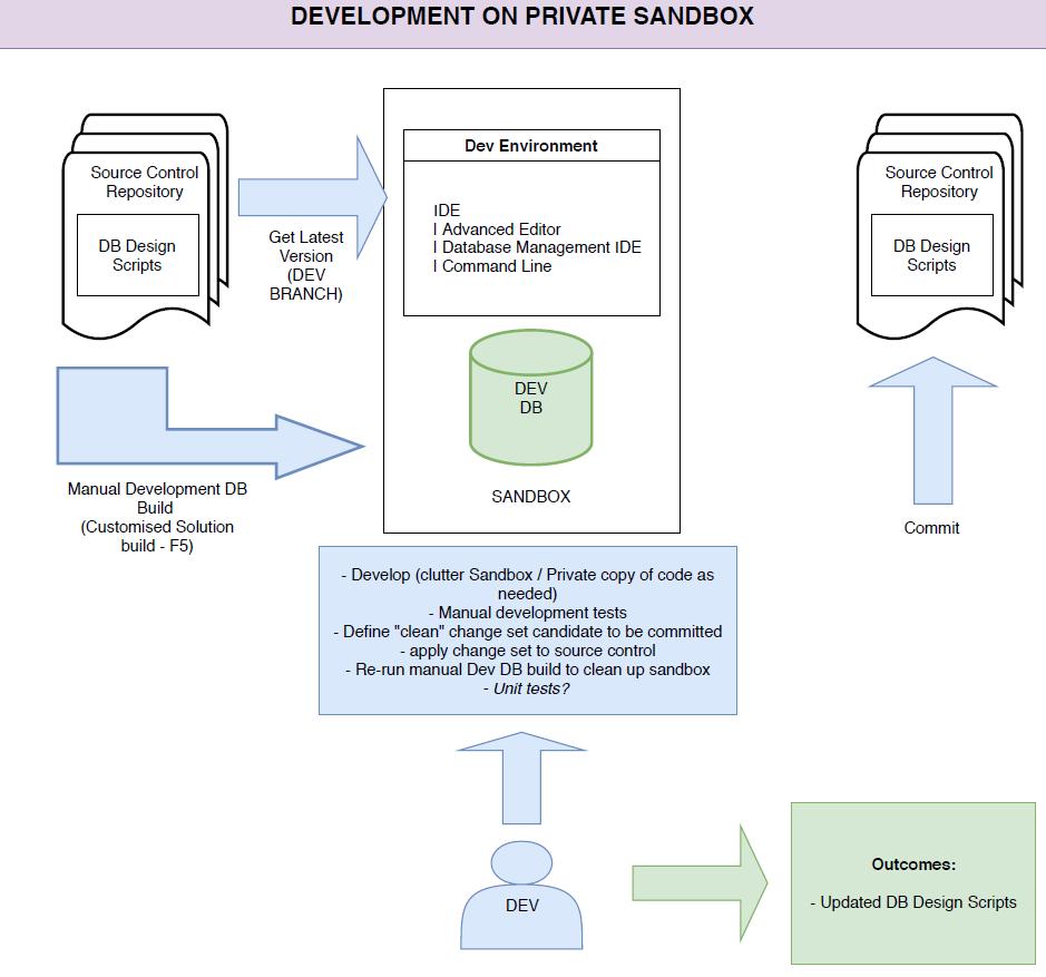 Alessandro Alpi's Blog – SQL Server, Azure and DLM in a
