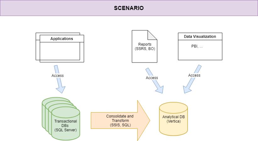 bi-scenario-scenario